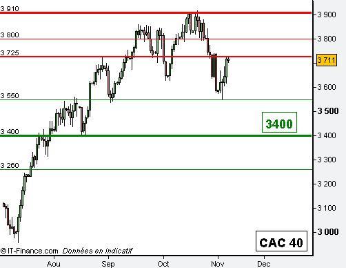 Le rebond technique sur l'indice CAC 40 pourrait se terminer