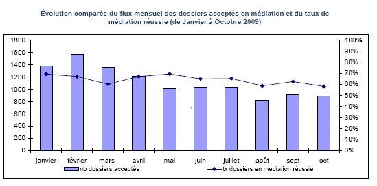Rapport d'Activité de la Médiation du Crédit aux Entreprises (2/11/09)