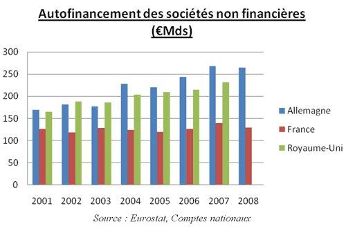 L'autofinancement et la croissance de nos entreprises plombés par les prélèvements obligatoires