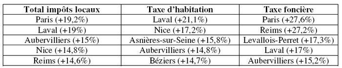 Taxes, taxes… très chères taxes…