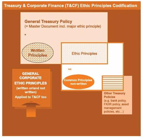 Ethique en matière de trésorerie et finance en Europe