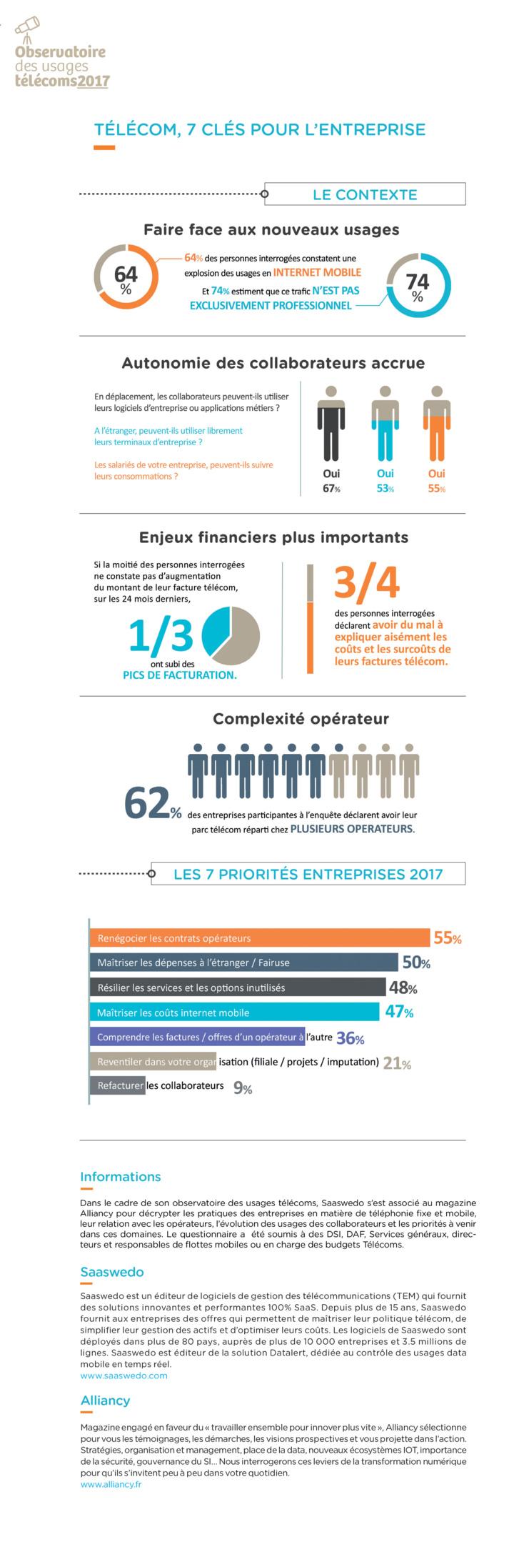 Infographie : Télécom, 7 clés pour l'entreprise
