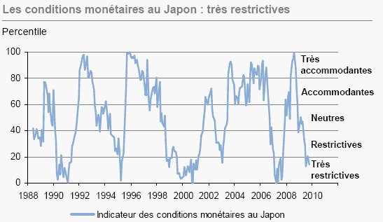 J.P. Morgan Asset Management. Bulletin hebdomadaire 30 novembre 2009