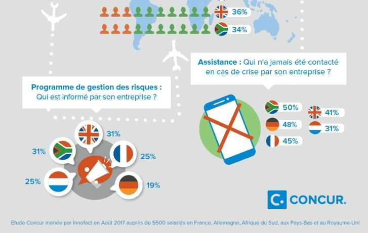 Les salariés français doutent de la capacité de leur entreprise à les aider en cas d'urgence