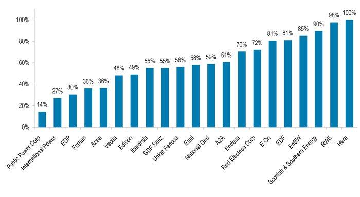 Source: Rapports annuels, Présentations aux investisseurs