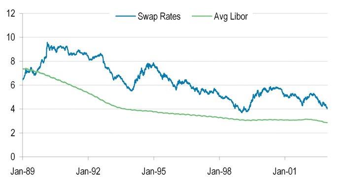 Le taux fixe (taux du swap) est en DEM avant 1998 et contre l'Euribor depuis.