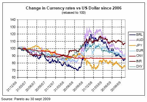 2010 : Les opportunités offertes par le marché des devises