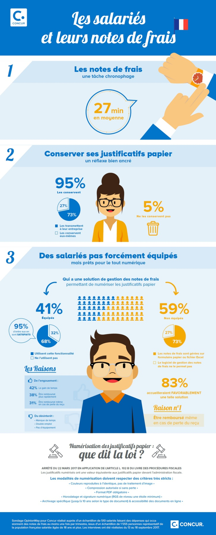 Les salariés français et les notes de frais