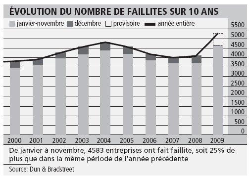 Suisse : nombre de faillites record en 2009