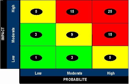 En multipliant la « probabilité » par « l'impact », les équipes transverses parviennent à évaluer sur la « carte de chaleur » un risque compris entre 1 et 25. Un score de 15 ou plus, représente un événement risqué susceptible de se produir