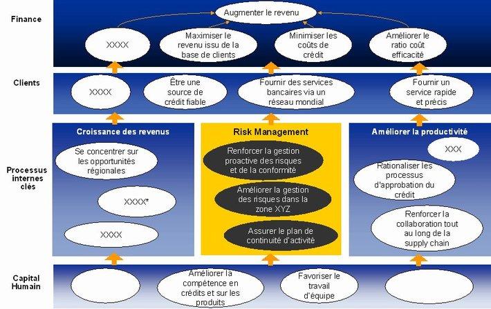Carte stratégique partielle d'un organisme bancaire