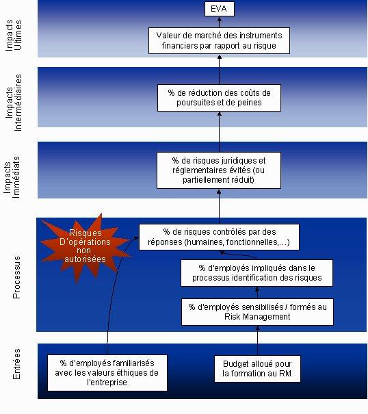 Management  des risques d'entreprise : le modèle Triple impact™