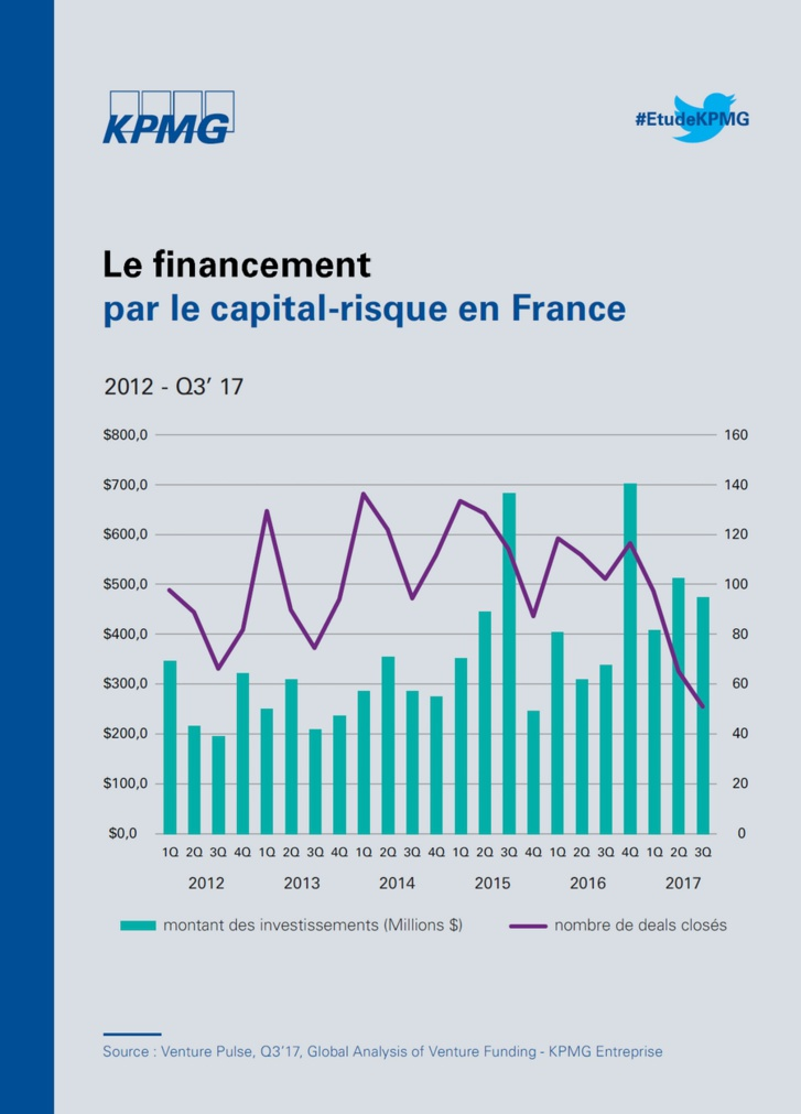 Financement des start-up par le capital-risque - T3 2017
