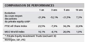 L'illusion du private equity coté