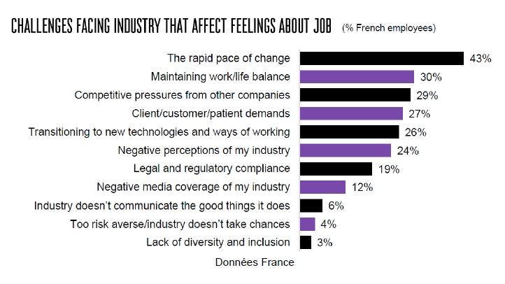 Seuls 14% des salariés français estiment que leur expérience est en parfaite adéquation avec la marque employeur de leur entreprise
