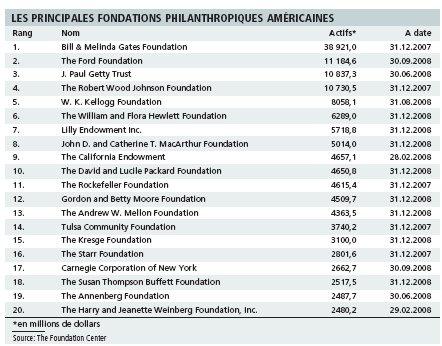 La nécessité d'un modèle philanthropique continental