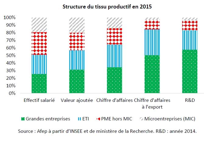 Où en est le tissu productif français ?
