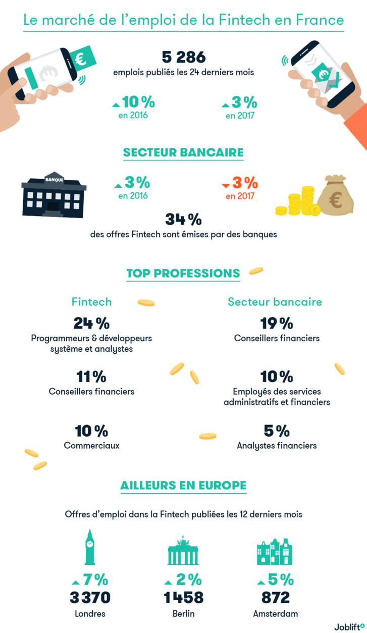 Fintech : Paris offre 50% de postes en moins que Londres