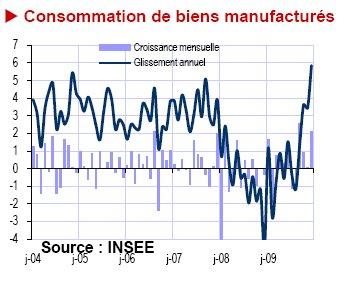 Consommation de biens manufacturés 26 janvier 2009