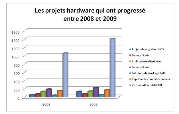 Malgré la baisse des projets IT en 2009, certains secteurs progressent