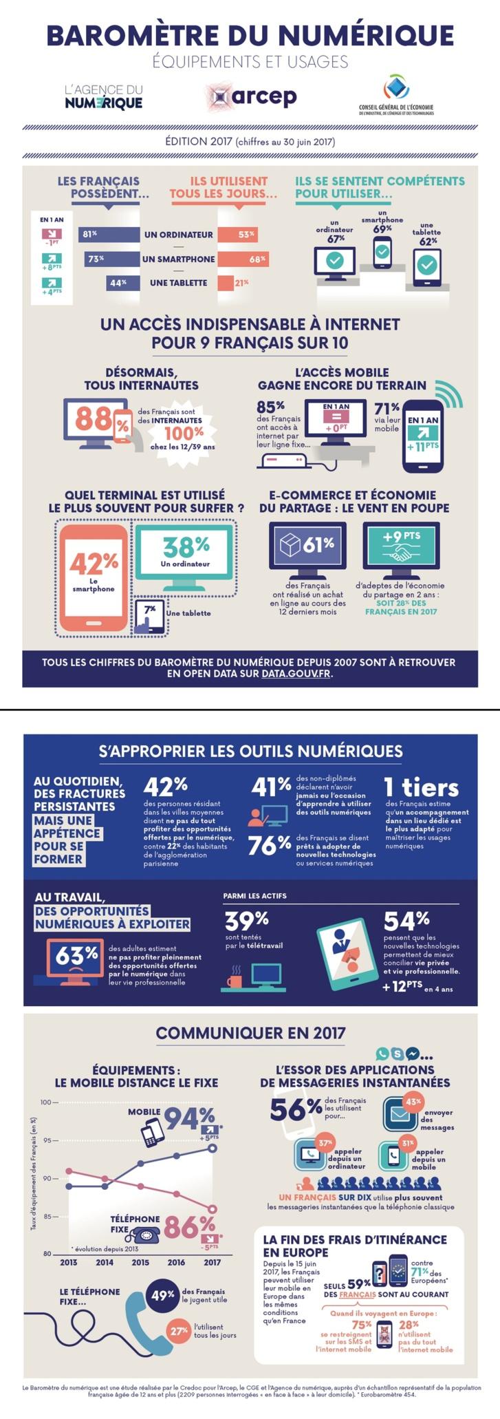 Le baromètre du numérique 2017