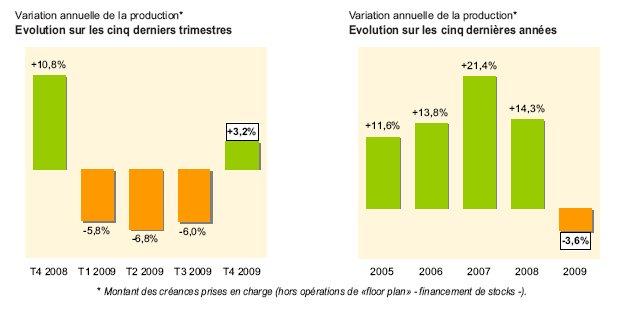 L'activité des sociétés d'affacturage en 2009 (1)