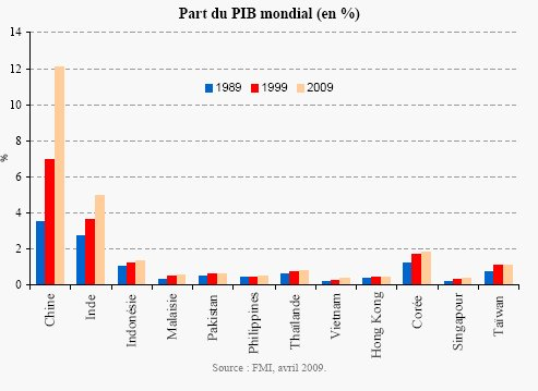 L'année du Tigre : moteurs économiques et thèmes d'investissement