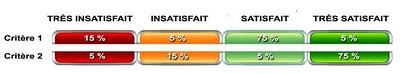 Satisfaction client : nos indicateurs sont-ils erronés ?