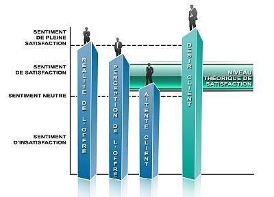 Figure 1 : Définition d'une satisfaction client