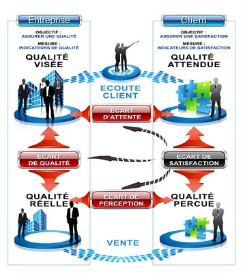 Figure 2 : L'approche multidimensionnelle de l'écart de satisfaction