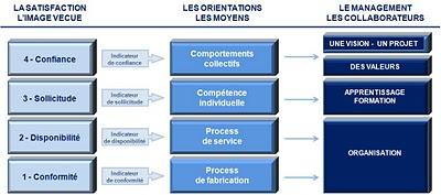 Figure 3 : La transposition de l'étude de satisfaction aux éléments de la carte stratégique