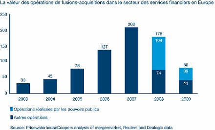 Fusions-acquisitions dans le secteur des services financiers en Europe