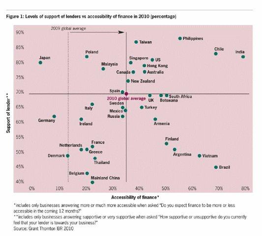 Les PME mondiales plus confiantes quant à l'accès au crédit en 2010