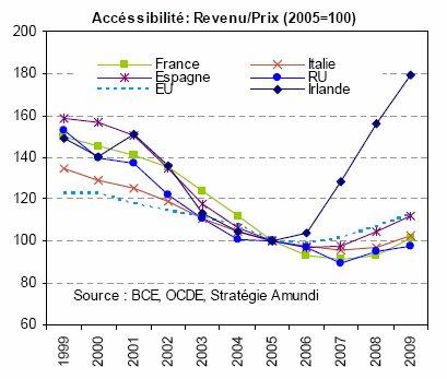 La reprise de l'immobilier dans la zone euro va se faire attendre