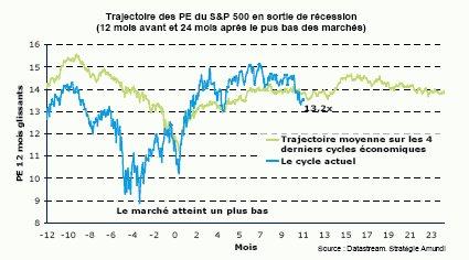 Marchés actions et resserrement monétaire et fiscal