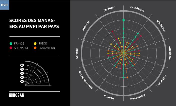 Les managers français plus innovants et collaboratifs que leurs homologues européens