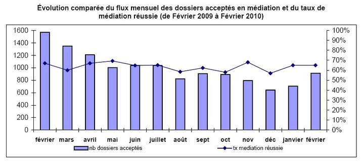 Rapport d'Activité de la Médiation du Crédit aux Entreprises (28/02/2010)