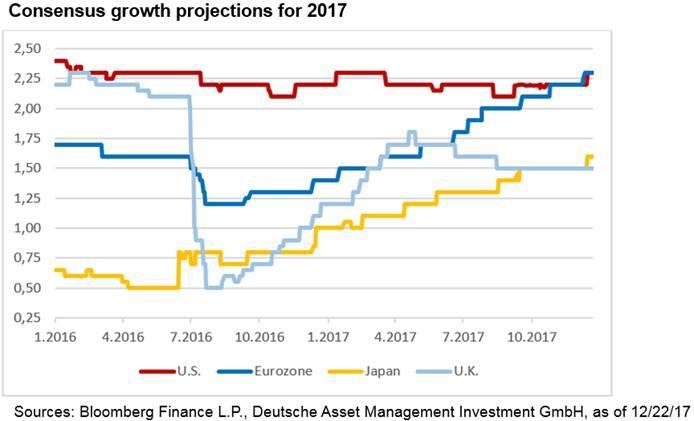 Croissance économique en 2017: les prévisions étaient-elles bonnes ?