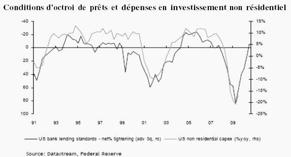 Perspectives de marché : des craintes qui pèsent sur les fondamentaux