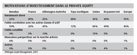 Fonds de fonds de private equity: prochaines victimes sur les marchés