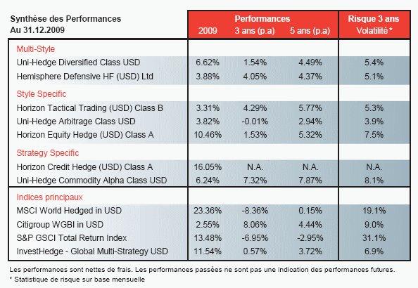 Hedge funds : 2010, une année de différenciation ?