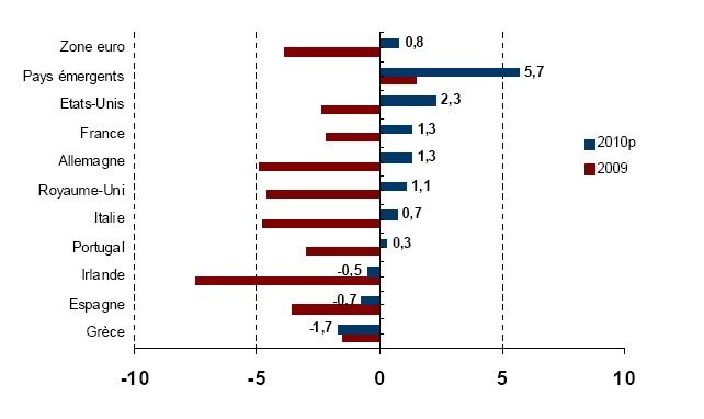 Coface alerte sur la zone euro en retard sur la reprise