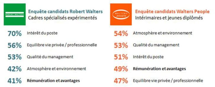 Source : Enquête menée auprès de plus de 3600 candidats Robert Walters et plus de 1100 candidats Walters People en septembre 2017