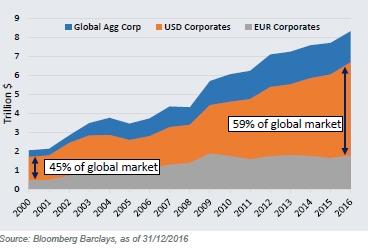 Les obligations libellées en dollars affichent des écarts de taux attractifs