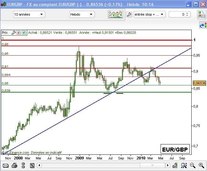 L'Euro, en peine face à la Livre Sterling