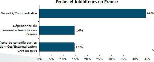 Première enquête sur le cloud computing en France