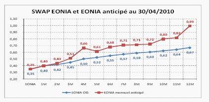Les anticipations de marché sur l'évolution du taux EONIA