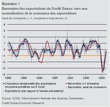 Suisse : Indicateur export des PME 2e trimestre 2010