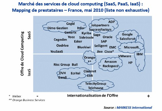Cloud computing : l'évolution soutenue des usages depuis 2008 ouvre à de nouvelles perspectives d'ici 2012