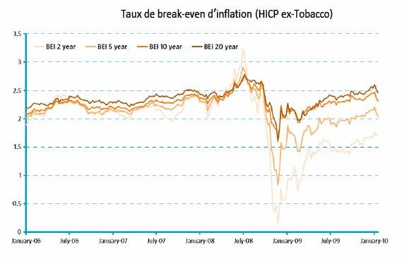 Investissements obligataires : il est temps de se protéger contre l'inflation !